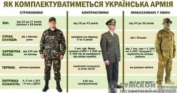контрактная армия