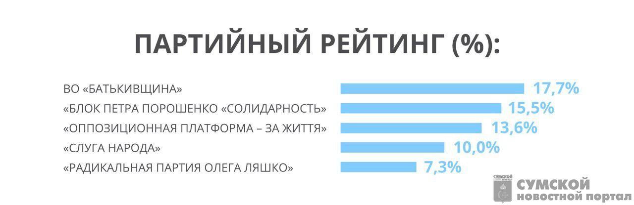 Партийный рейтинг