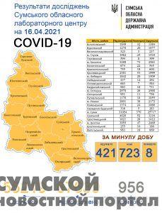 sumy-novosti-statistika-16-04
