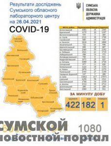 sumy-novosti-statistika-26-04