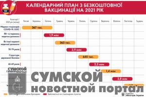 sumy-novosti-priviviki-plan