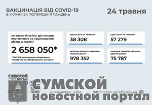 sumy-novosti-privivki-24-05