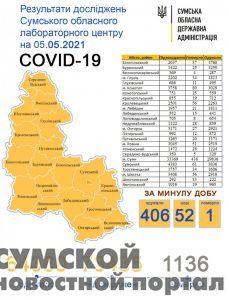 sumy-novosti-statistika-04-05
