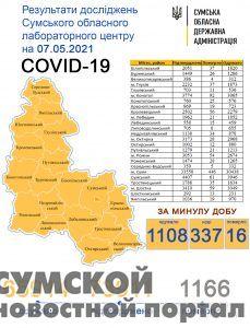 sumy-novosti-statistika-07-05