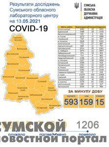 sumy-novosti-statistika-14-05