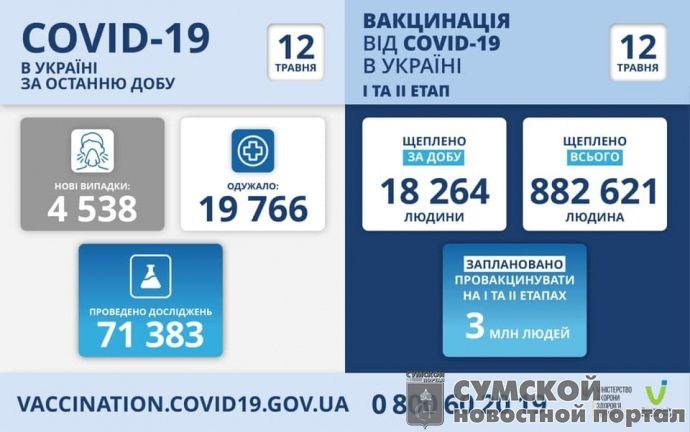 sumy-novosti-vakcinacija-05-12