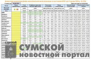 sumy-novosti-indikatoroy-kovid-oblasti
