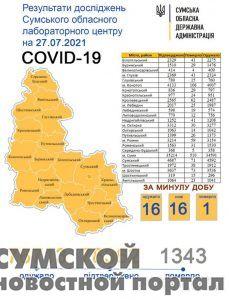 sumy-novosti-statistika-27-07