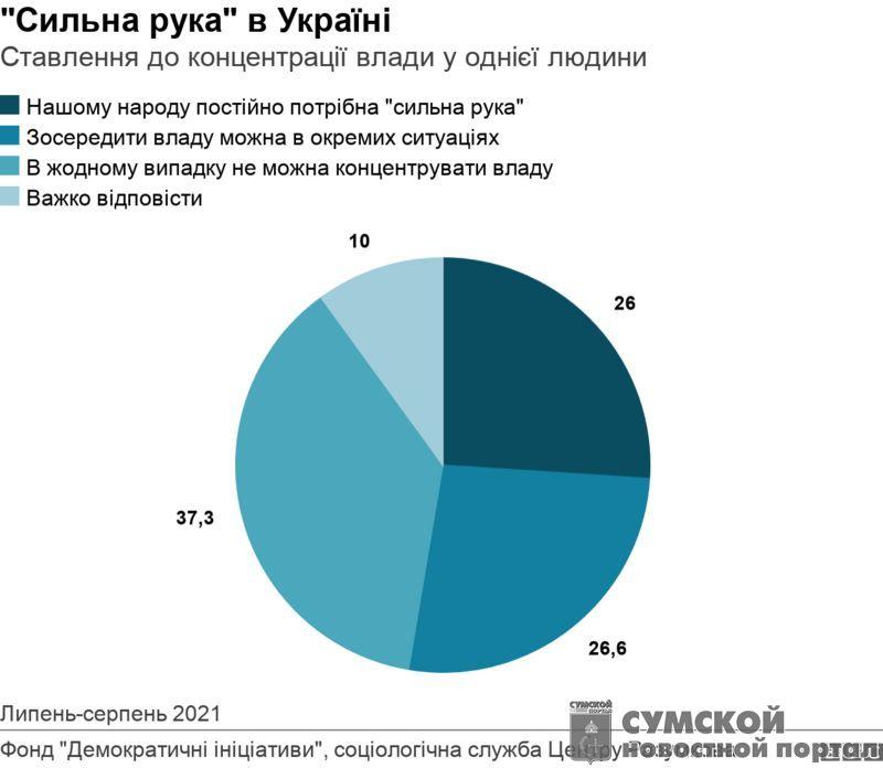 sumy-novosti-ruka-ukraina