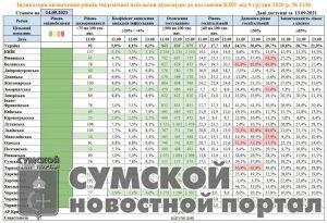 sumy-novosti-statistika-15-09