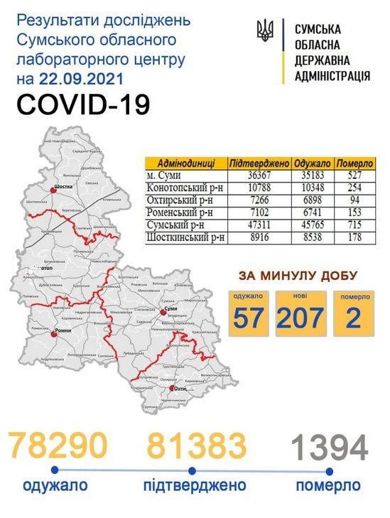 sumy-novosti-statistika-22-09
