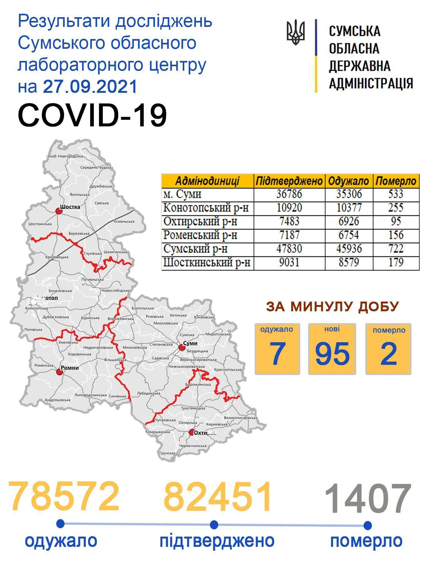 sumy-novosti-statistika-26-09