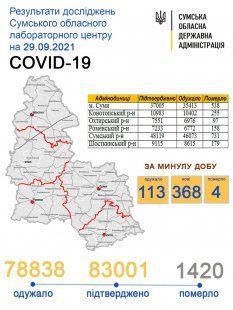 sumy-novosti-statistika-28-09