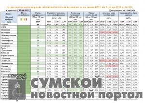sumy-novosti-tablica-kovid