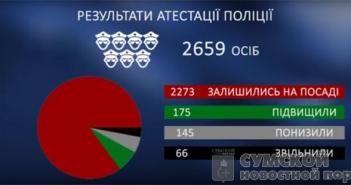 результаты аттестации сумской полиции